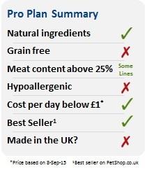 Pro Plan Summary