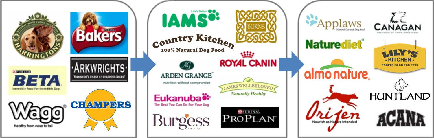 Which Is The Best Dry Cat Food Uk